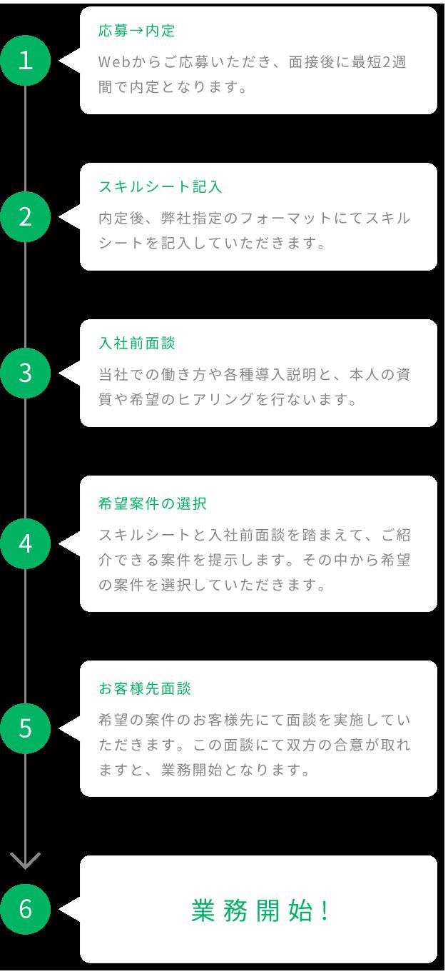 1. 応募→内定 Webからご応募頂き、面接後に最短2週間で内定となります。 / 2. スキルシート記入 内定後、弊社指定のフォーマットにてスキルシートを記入して頂きます。 / 3. 入社前面談 当社での働き方や各種導入説明と、本人の資質や希望のヒアリングを行ないます。 / 4. 希望案件の選択 スキルシートと入社前面談を踏まえて、ご紹介できる案件を提示します。その中から希望の案件を選択して頂きます。 / 5. お客様先面談 希望の案件にお客様先にて面談を実施していただきます。この面談にて双方の合意が取れますと、業務開始となります。